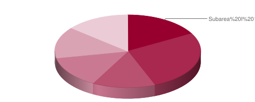 Pie chart of approximate test weighting, detailed in the table below.